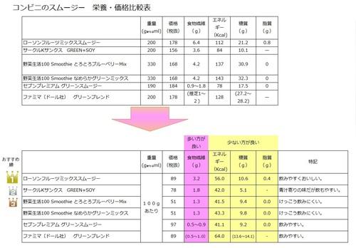 コンビニ スムージー 比較表.jpg