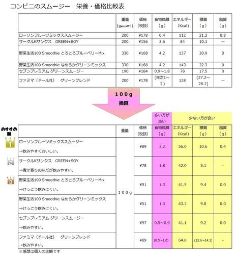 コンビニ スムージー 比較表 .jpg