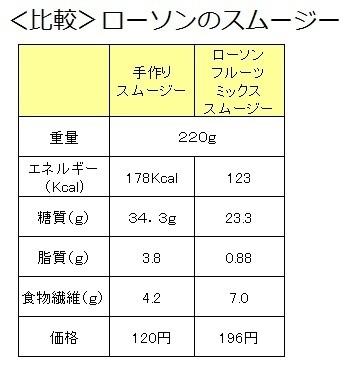 免疫アップスムージー 栄養 ローソン 比較.jpg